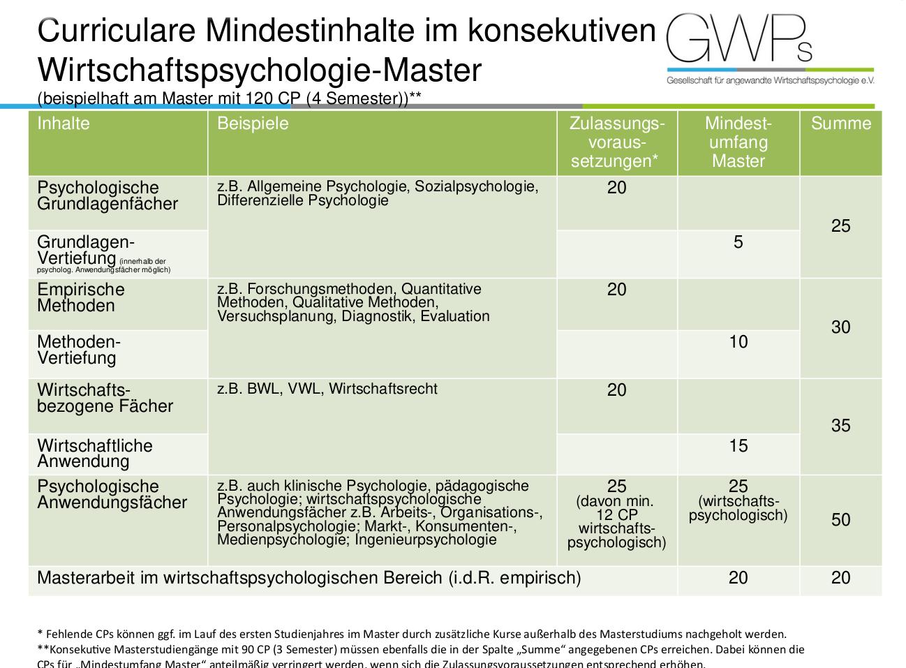Curriculare Mindestinhalte und Empfehlungen für Masterstudiengänge der Wirtschaftspsychologie